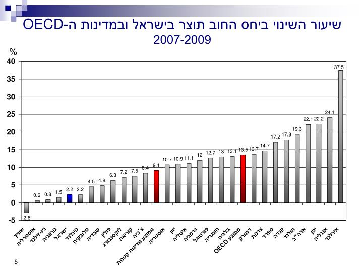 שיעור השינוי ביחס החוב תוצר בישראל ובמדינות ה-