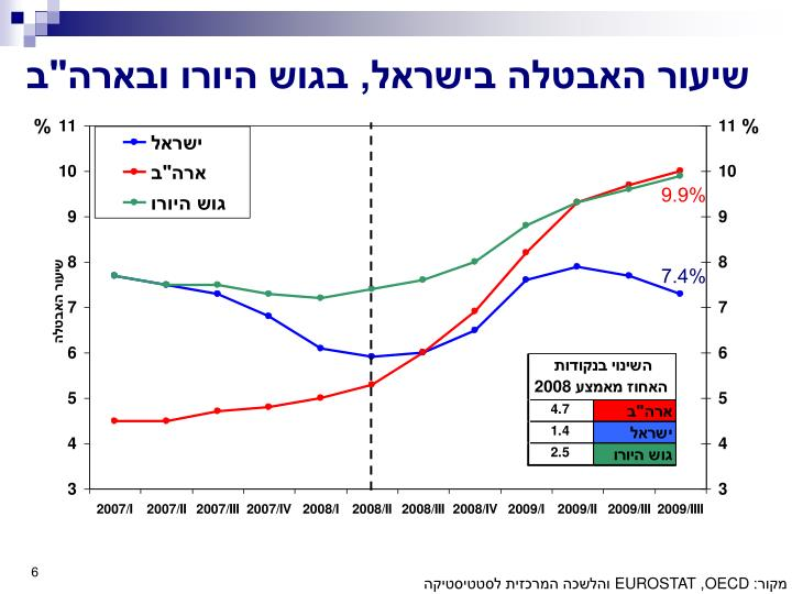"""שיעור האבטלה בישראל, בגוש היורו ובארה""""ב"""