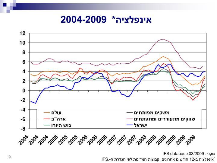 אינפלציה*  2004-2009