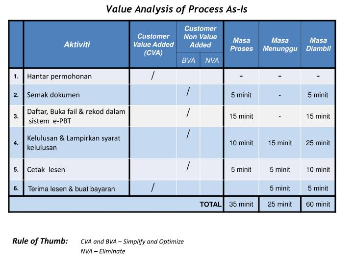 Value Analysis of Process As-Is