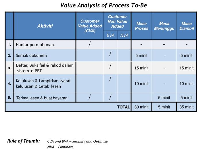 Value Analysis of Process To-Be