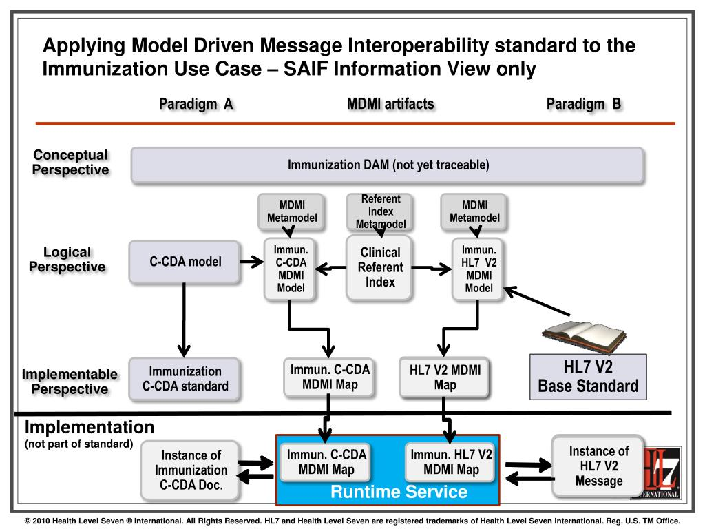 PPT - Cross-Paradigm Interoperability Implementation Guide