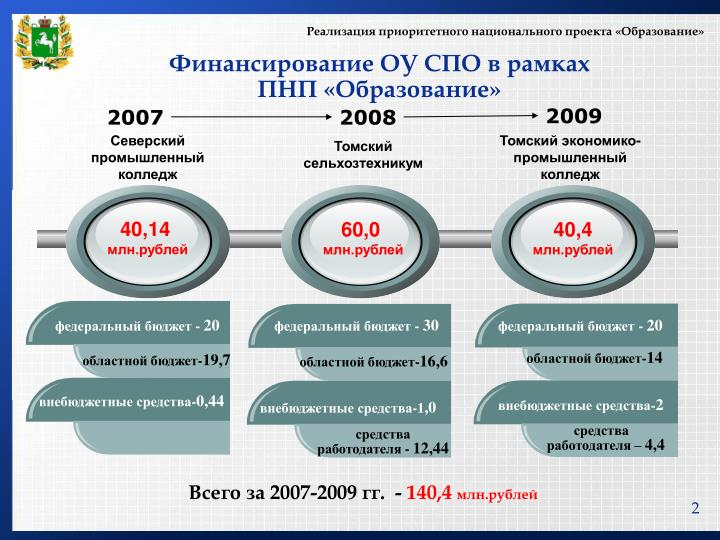 Реализация приоритетного национального проекта «Обра...