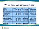 wte revenue vs expenditure