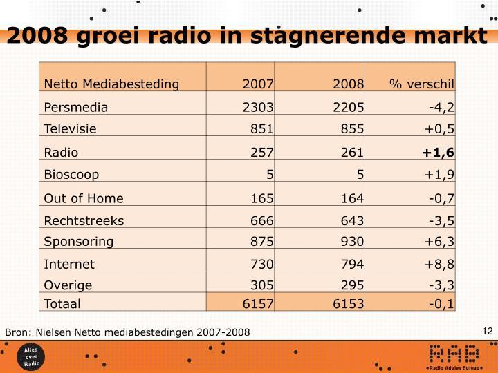2008 groei radio in stagnerende markt