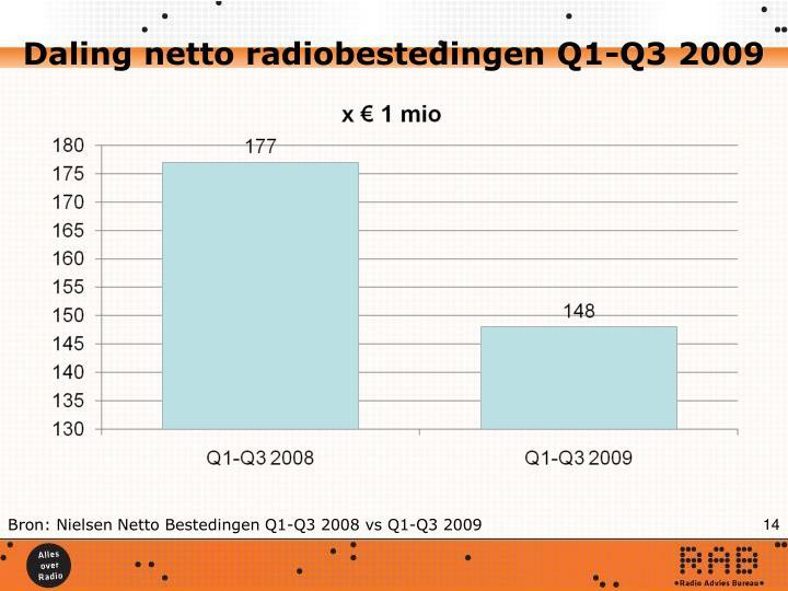 Daling netto radiobestedingen Q1-Q3 2009