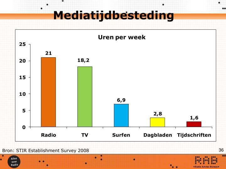 Mediatijdbesteding