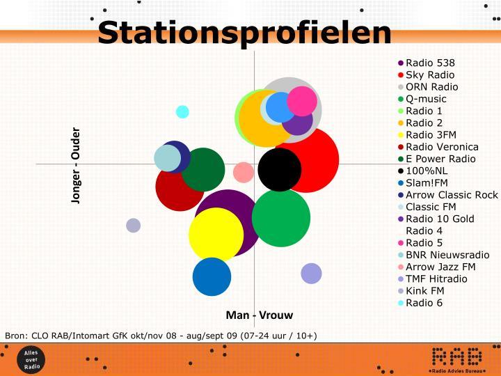 Stationsprofielen
