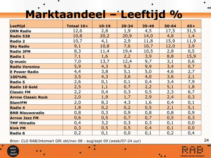 Marktaandeel – Leeftijd %