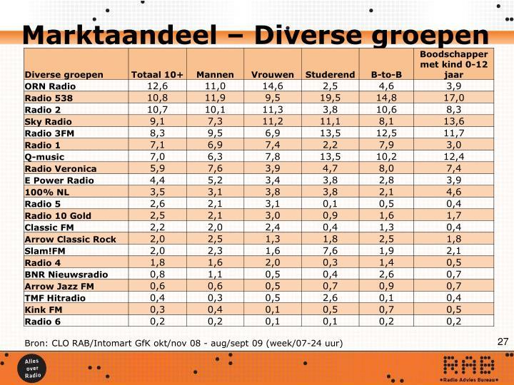 Marktaandeel – Diverse groepen