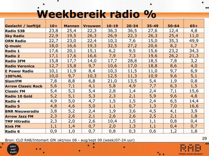 Weekbereik radio %