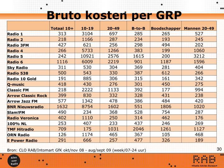 Bruto kosten per GRP