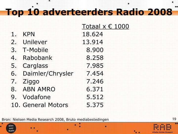 Top 10 adverteerders Radio 2008