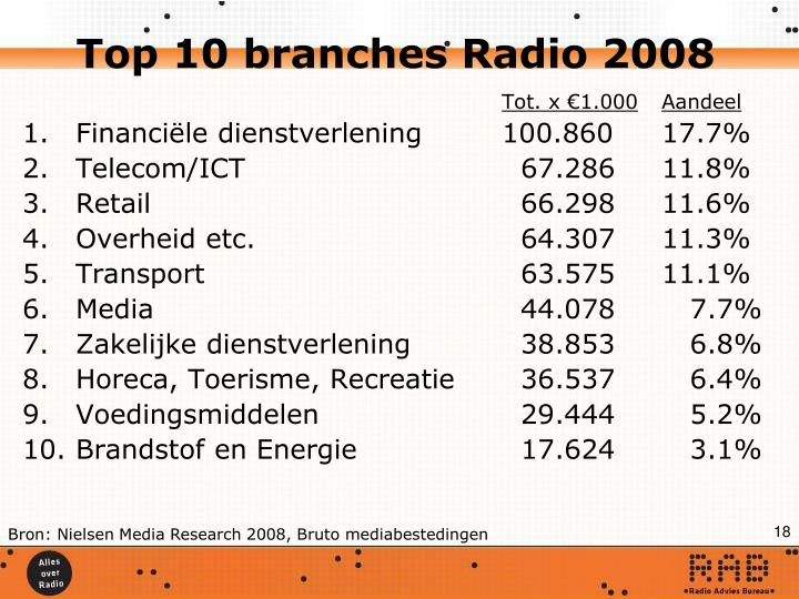 Top 10 branches Radio 2008
