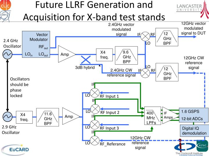 Future LLRF Generation and Acquisition for X-band test stands
