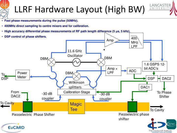LLRF Hardware Layout (High BW)
