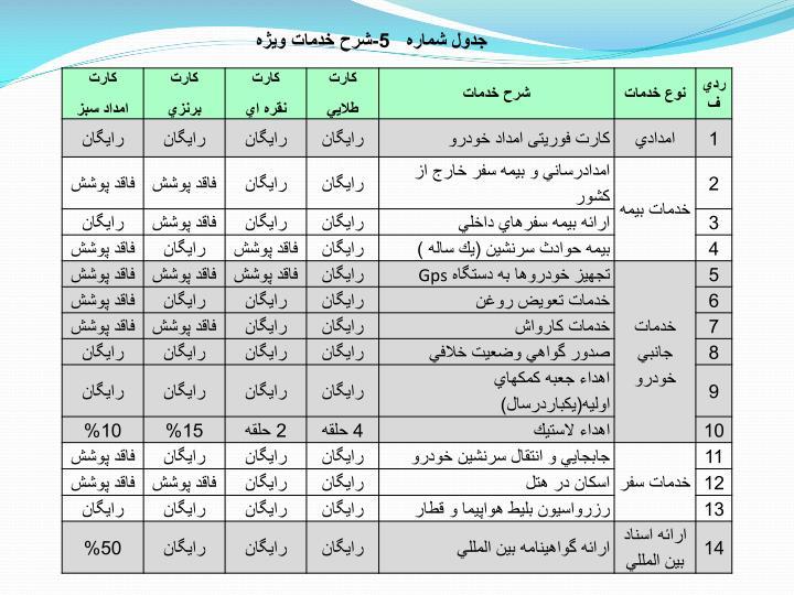 جدول شماره   5-شرح خدمات ويژه