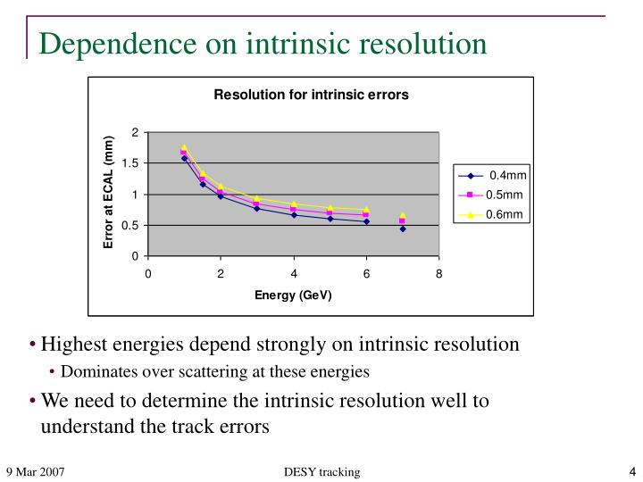 Dependence on intrinsic resolution