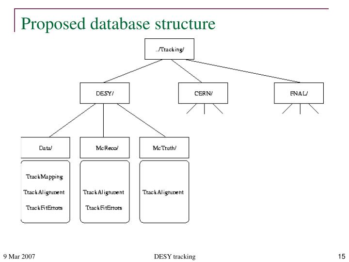 Proposed database structure