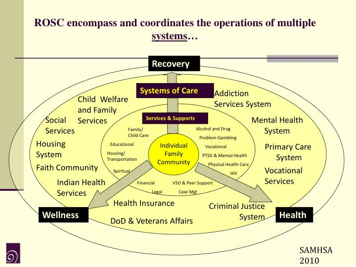 ROSC encompass and coordinates the operations of multiple