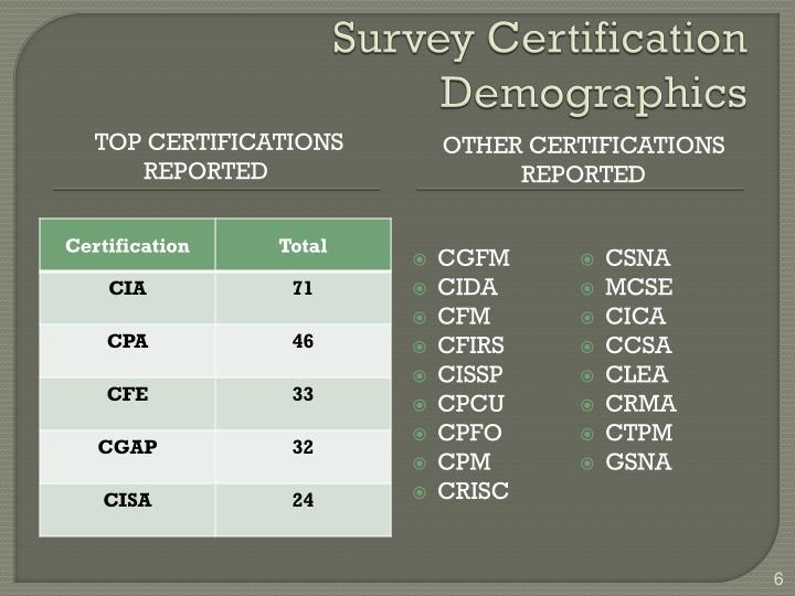 Survey Certification Demographics