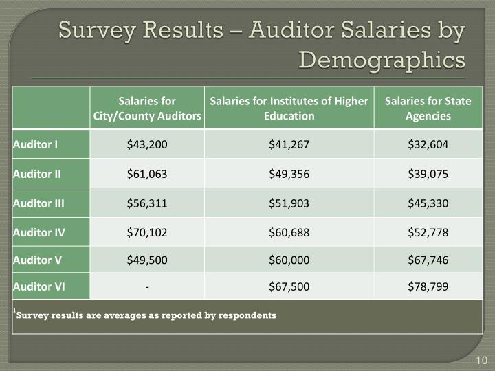 Survey Results – Auditor Salaries by Demographics