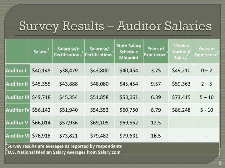 Survey Results – Auditor Salaries