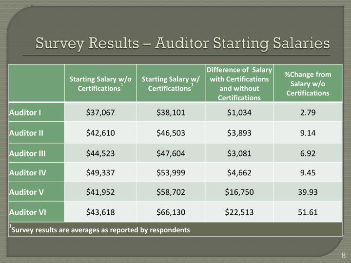 Survey Results – Auditor Starting Salaries