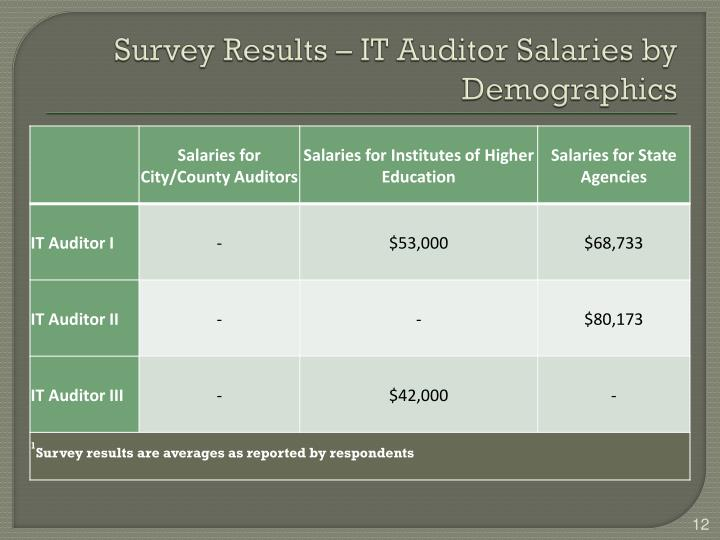 Survey Results – IT Auditor Salaries by Demographics