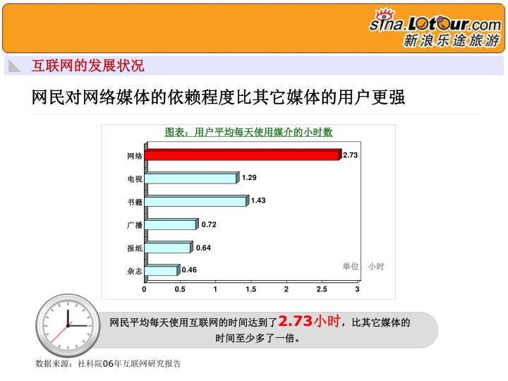 图表:用户平均每天使用媒介的小时数