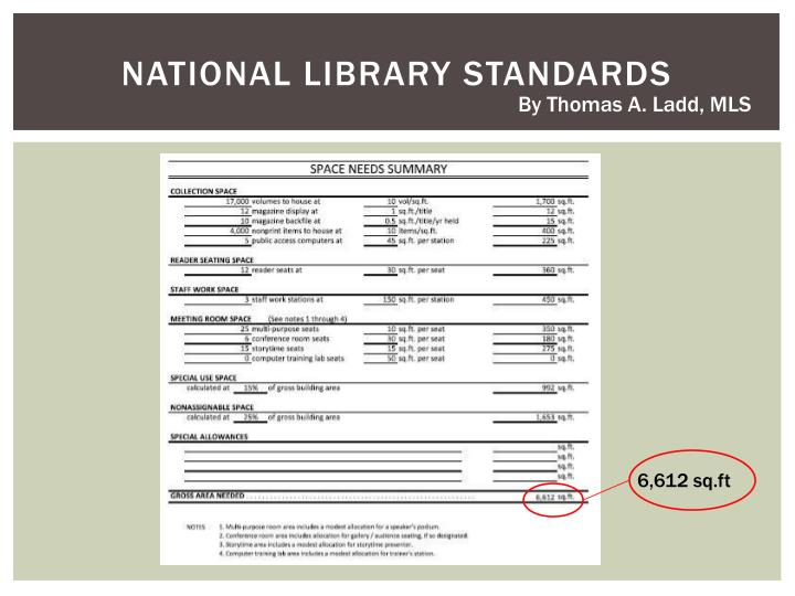 NATIONAL LIBRARY STANDARDS