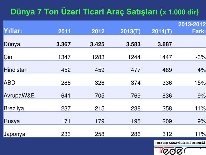 Dünya 7 Ton Üzeri Ticari Araç Satışları (