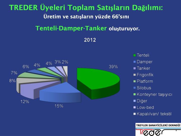 TREDER Üyeleri Toplam Satışların Dağılımı: