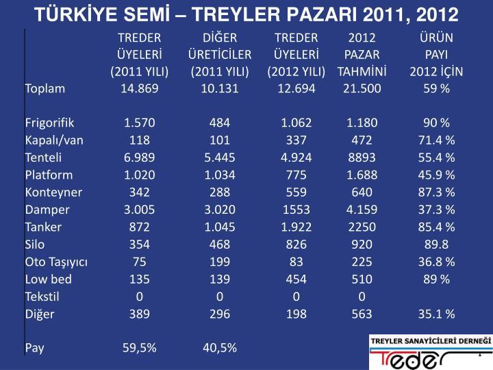 TÜRKİYE SEMİ – TREYLER PAZARI 2011, 2012