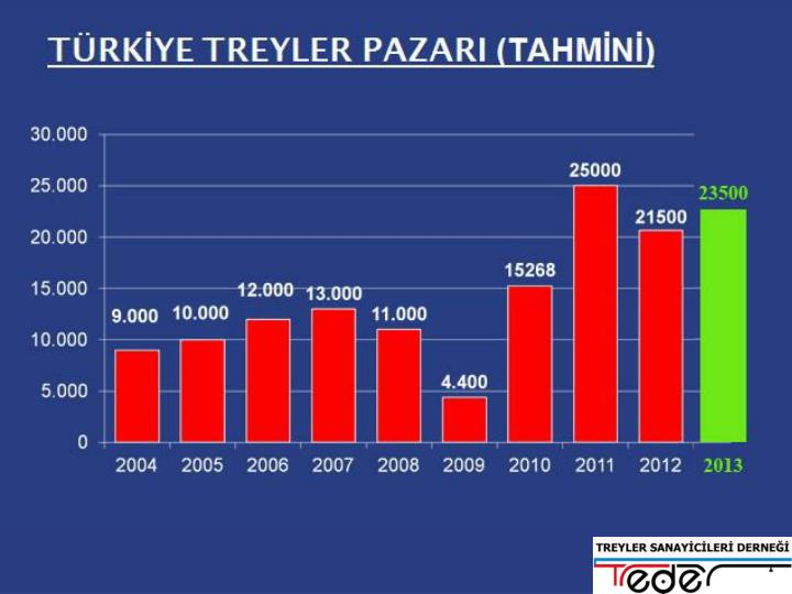TÜRKİYE TREYLER PAZARI