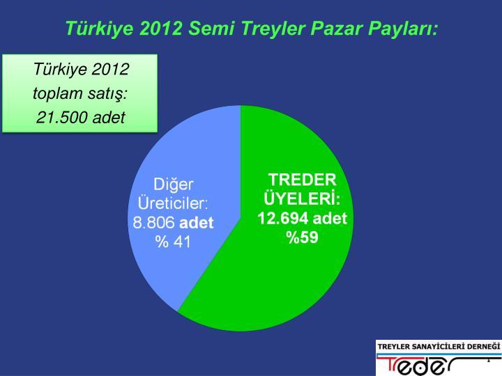 Türkiye 2012 Semi Treyler Pazar Payları: