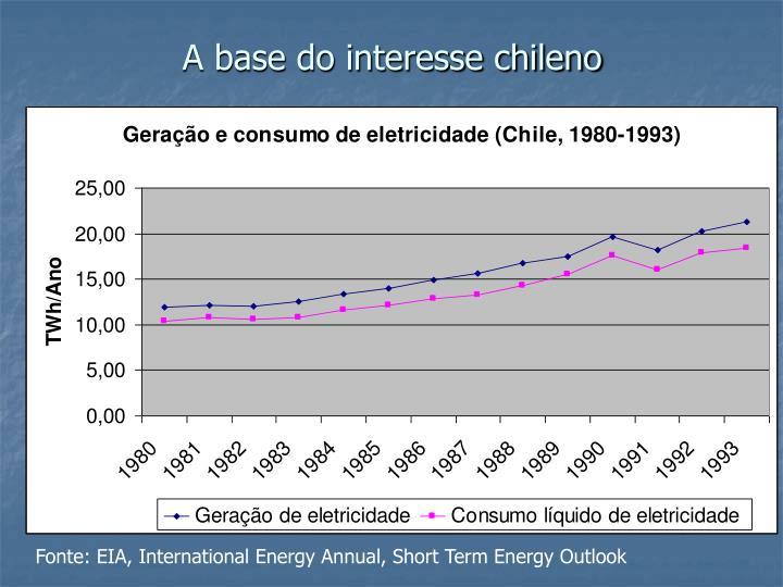 A base do interesse chileno