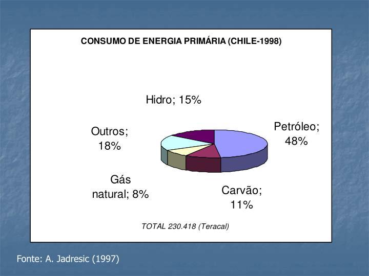 Fonte: A. Jadresic (1997)