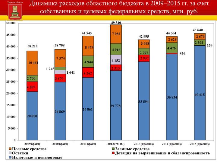 Динамика расходов областного бюджета в 2009–2015 гг. за счет собственных и целевых федеральных средств, млн. руб.