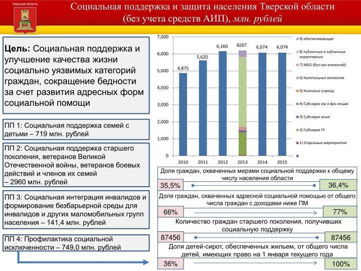 Социальная поддержка и защита населения Тверской области