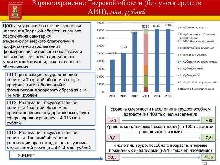 Здравоохранение Тверской области (без учета средств АИП),