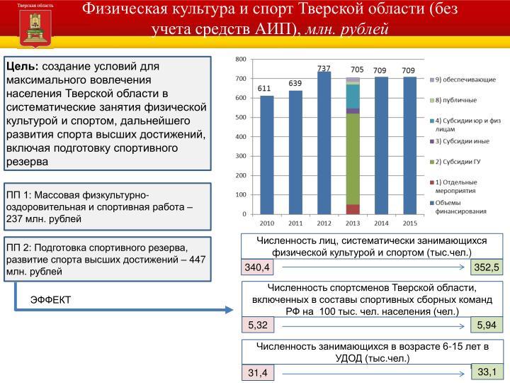 Физическая культура и спорт Тверской области (без учета средств АИП),