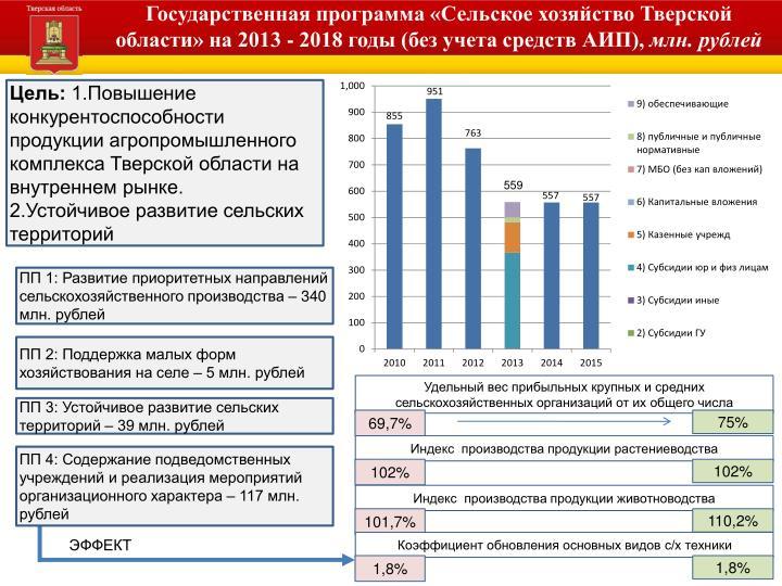 Государственная программа «Сельское хозяйство Тверской области» на 2013 - 2018 годы (без учета средств АИП),
