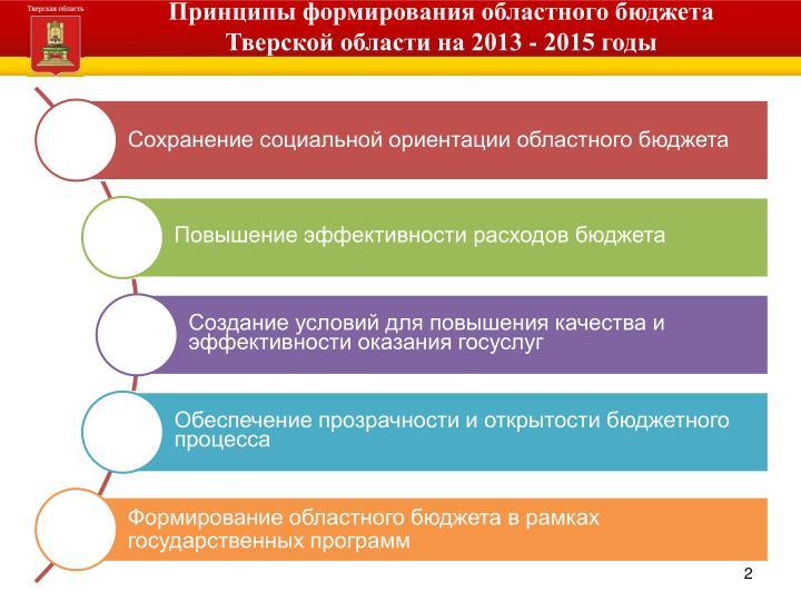 Принципы формирования областного бюджета