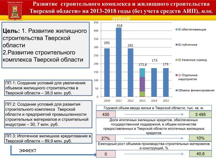 Развитие  строительного комплекса и жилищного строительства Тверской области» на 2013-2018 годы (без учета средств АИП),