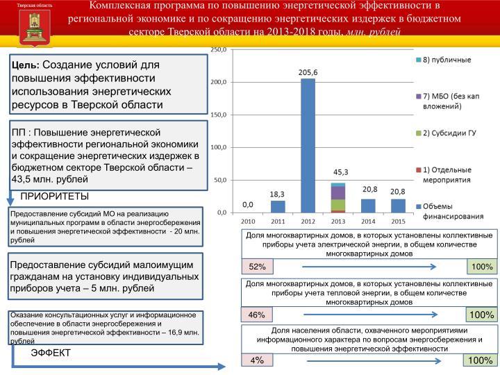 Комплексная программа по повышению энергетической эффективности в региональной экономике и по сокращению энергетических издержек в бюджетном секторе Тверской области на 2013-2018 годы,