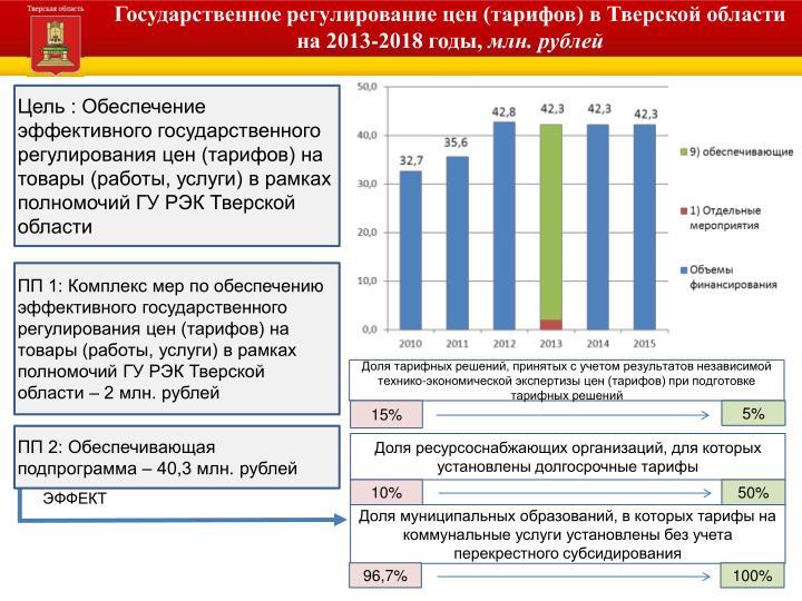 Государственное регулирование цен (тарифов) в Тверской области на 2013-2018 годы,