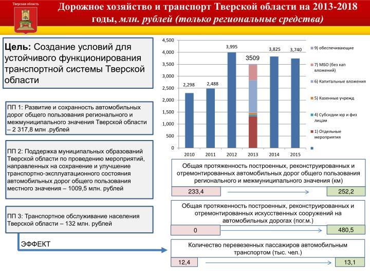 Дорожное хозяйство и транспорт Тверской области на 2013-2018 годы,