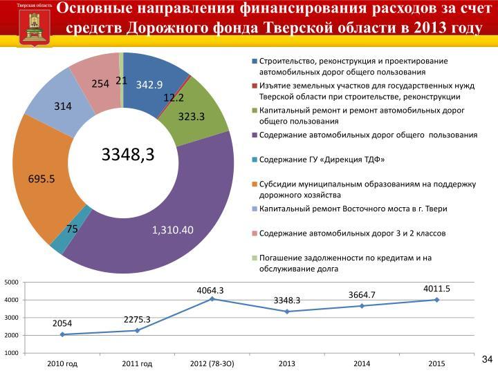 Основные направления финансирования расходов за счет средств Дорожного фонда Тверской области в 2013 году