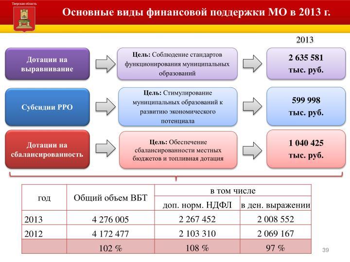 Основные виды финансовой поддержки МО в 2013 г.